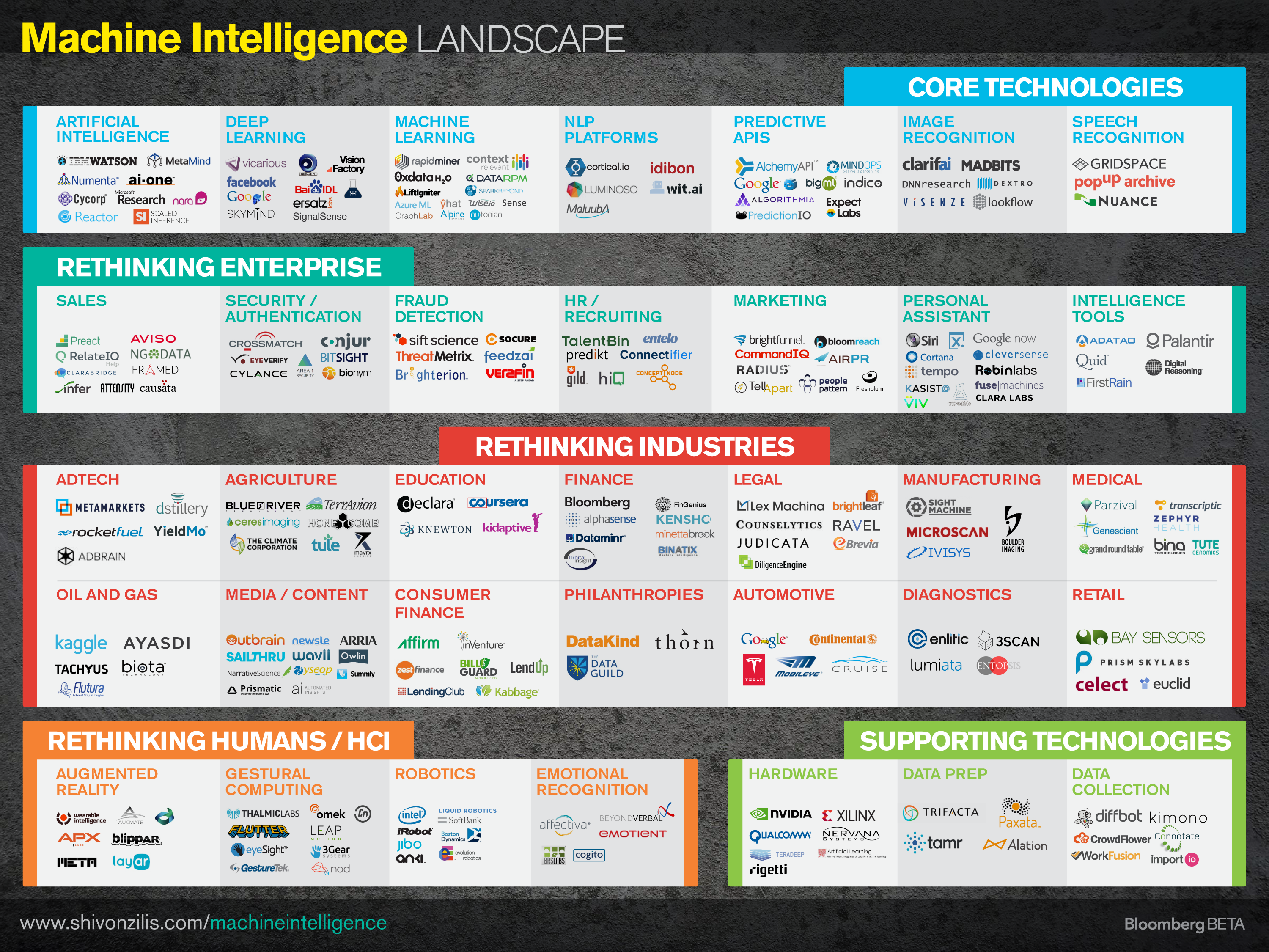 Machine_Intelligence_Landscape_12-10-2014