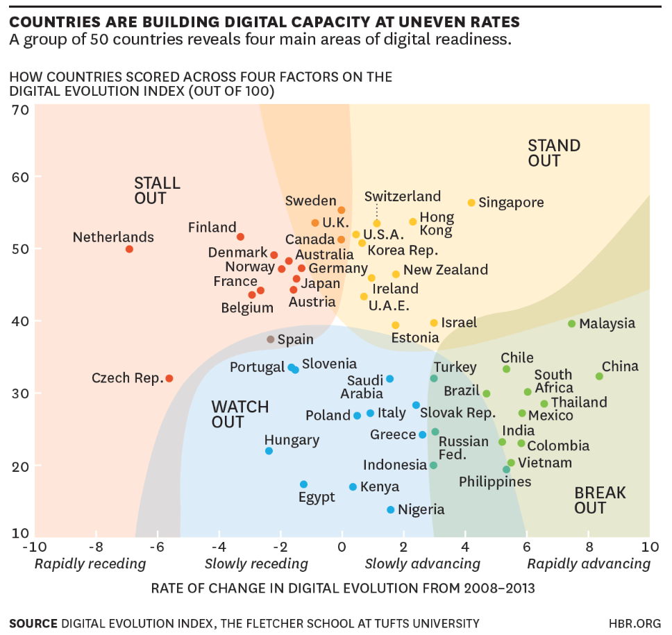 Digital Evolution Index